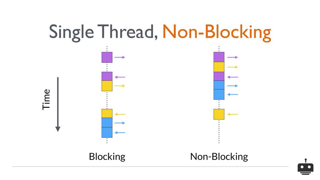 Time Blocking Non-Blocking Single Thread, Non-B...