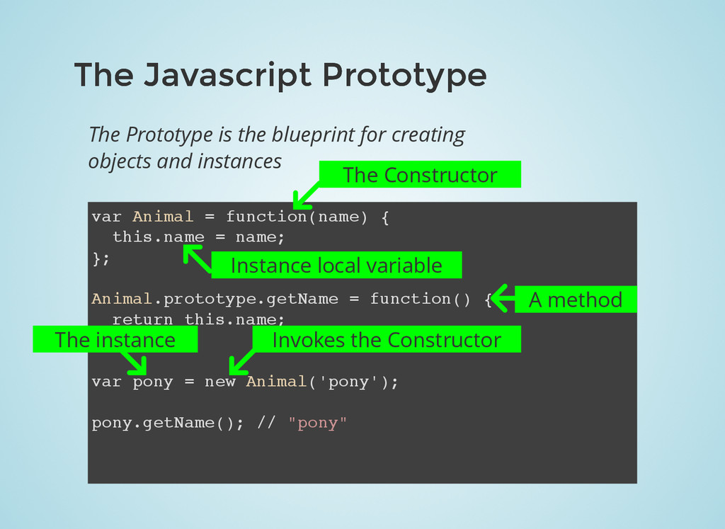 The Javascript Prototype The Javascript Prototy...