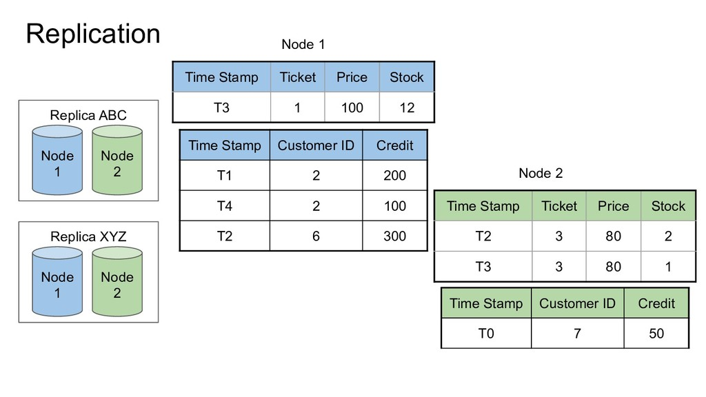 Node 2 Node 1 Replication Time Stamp Ticket Pri...
