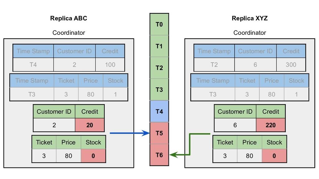 Replica ABC Coordinator Time Stamp Ticket Price...