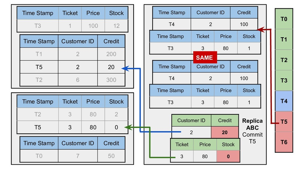 Time Stamp Ticket Price Stock T3 1 100 12 Time ...