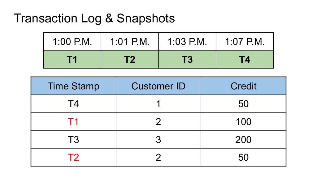 Transaction Log & Snapshots 1:00 P.M. 1:01 P.M....
