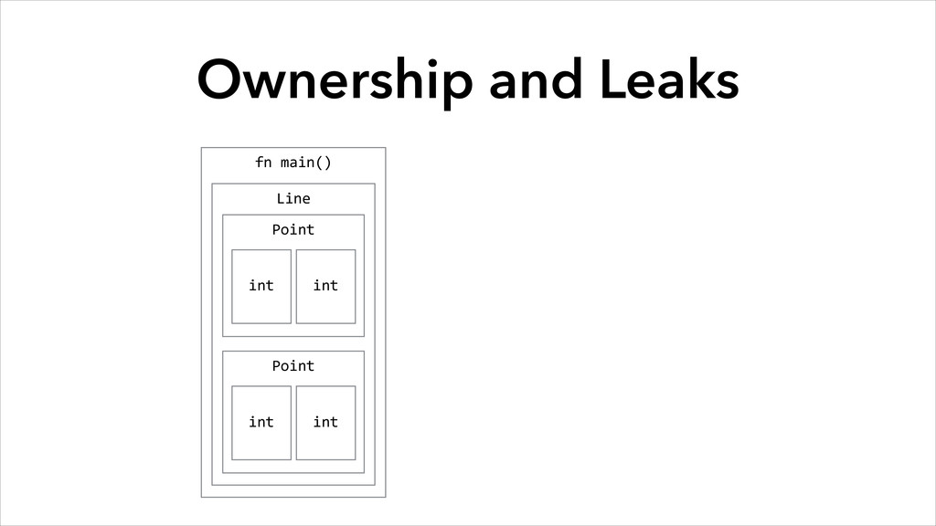 Ownership and Leaks fn main() Line Point int...