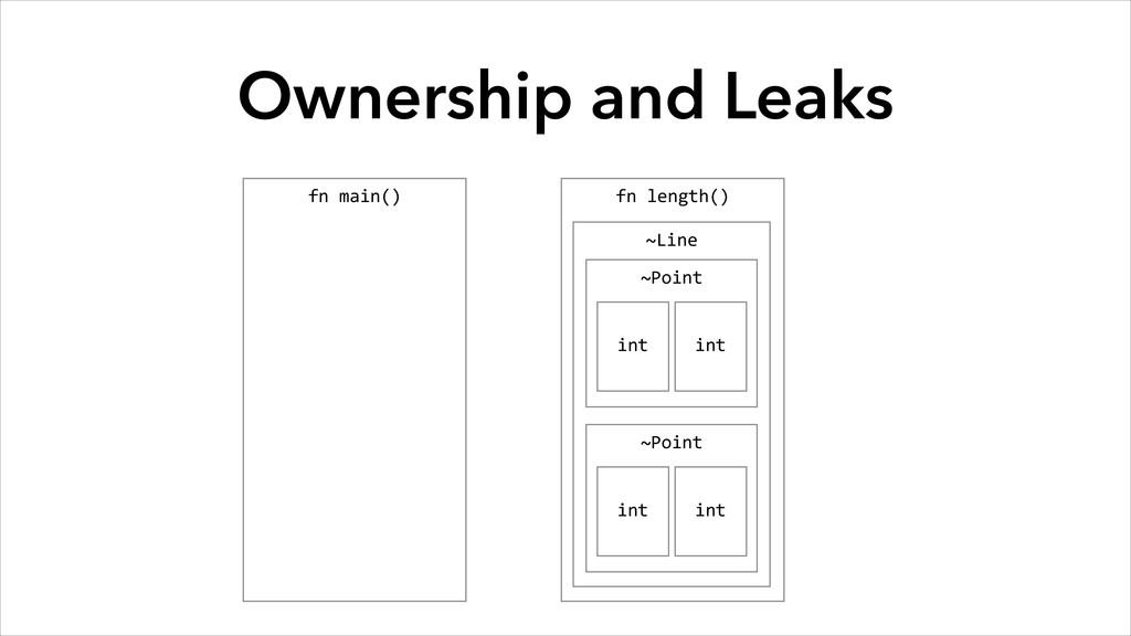 fn length() Ownership and Leaks fn main()...
