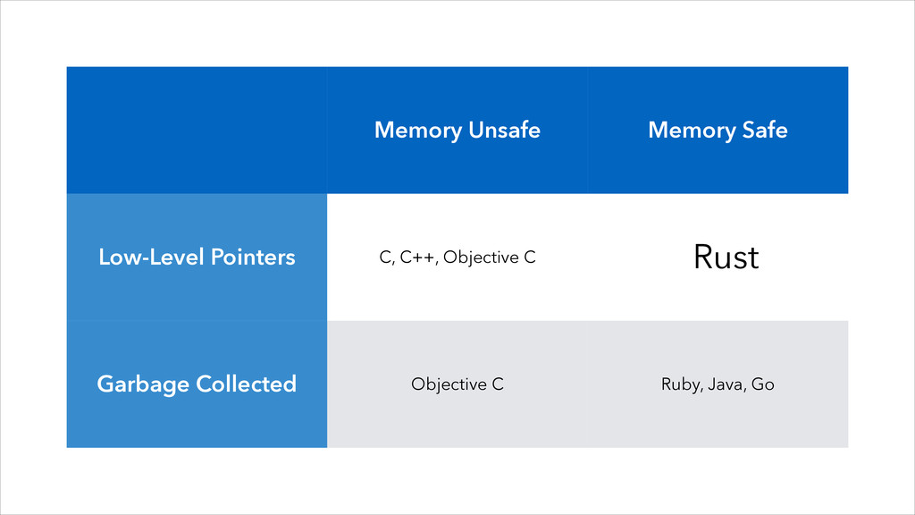 Memory Unsafe Memory Safe Low-Level Pointers C,...