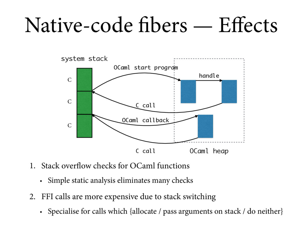 C system stack Native-code fibers — Effects OCam...