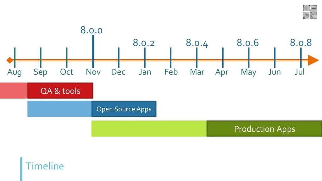 Timeline Aug Sep Oct Nov 8.0.0 Dec Jan 8.0.2 Fe...
