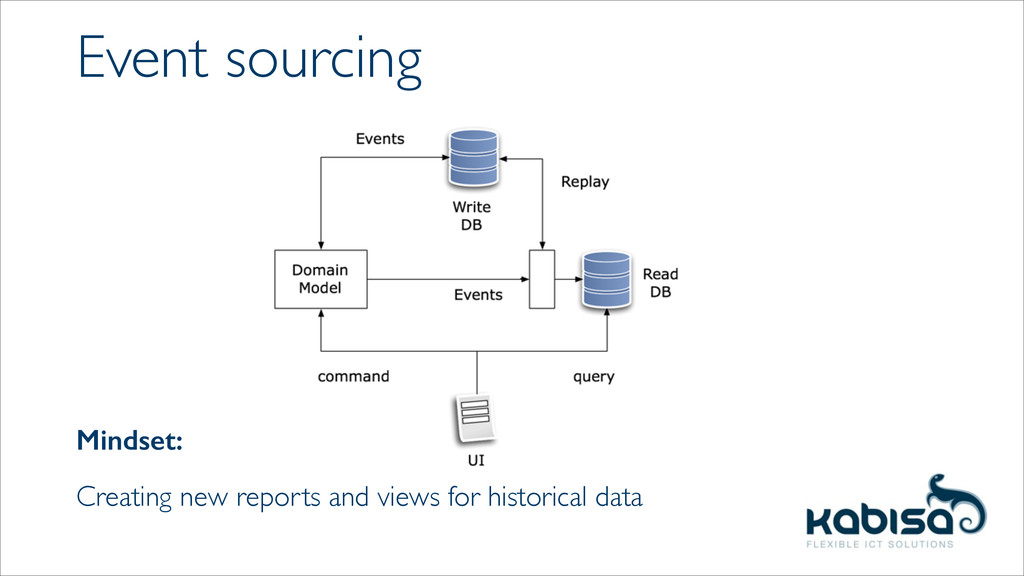 Event sourcing Mindset:   Creating new report...