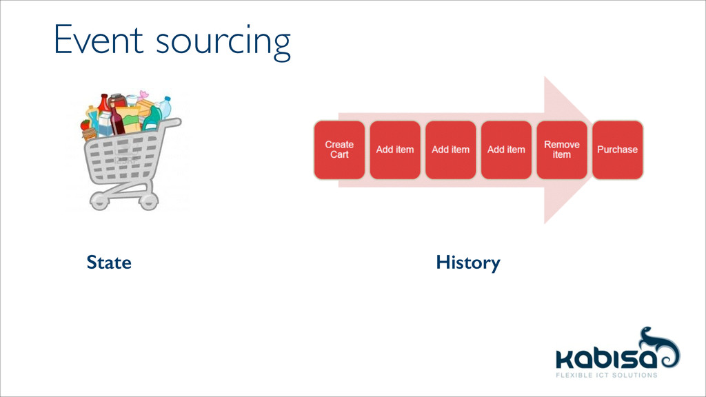 Event sourcing State History
