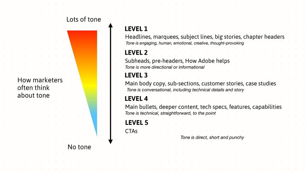 Lots of tone No tone LEVEL 1 Headlines, marquee...