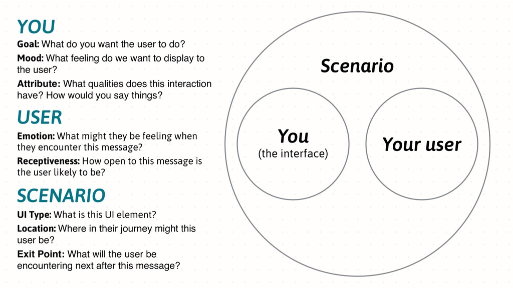 You (the interface) YOU Goal: What do you want ...