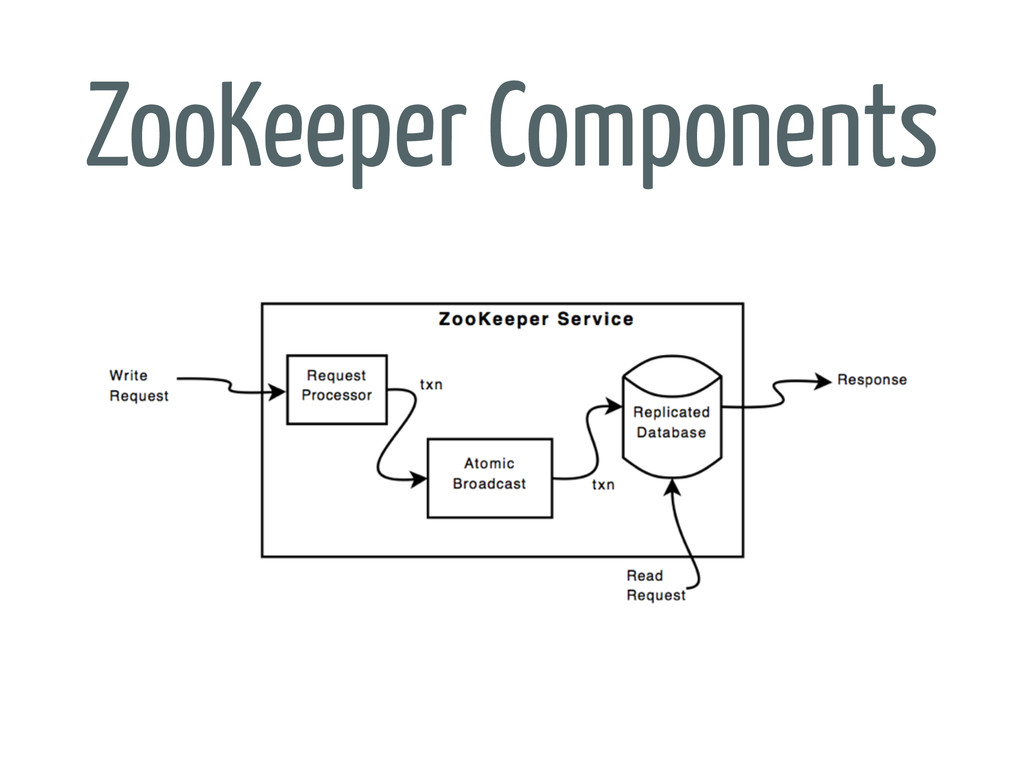 ZooKeeper Components