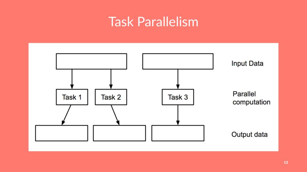 Task Parallelism 12