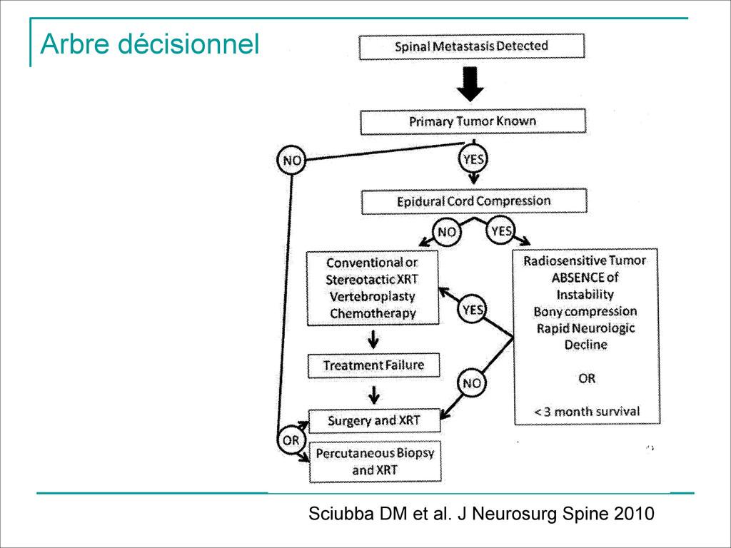 Arbre décisionnel Sciubba DM et al. J Neurosurg...