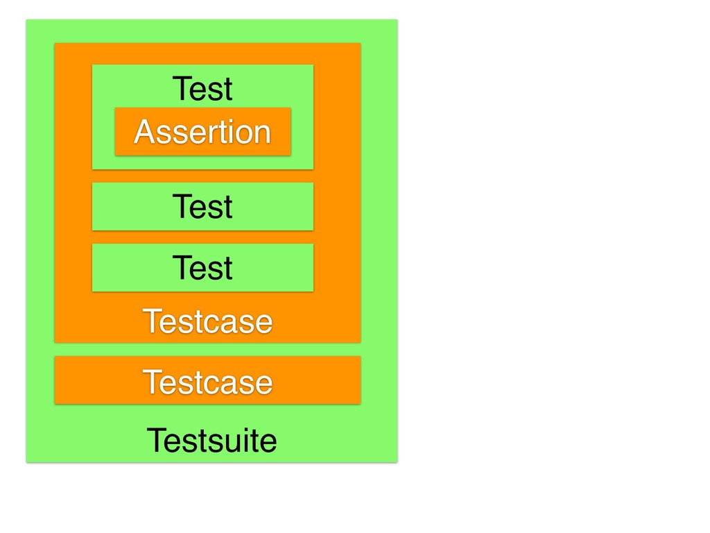 Testsuite Testcase Test Assertion Test Test Tes...