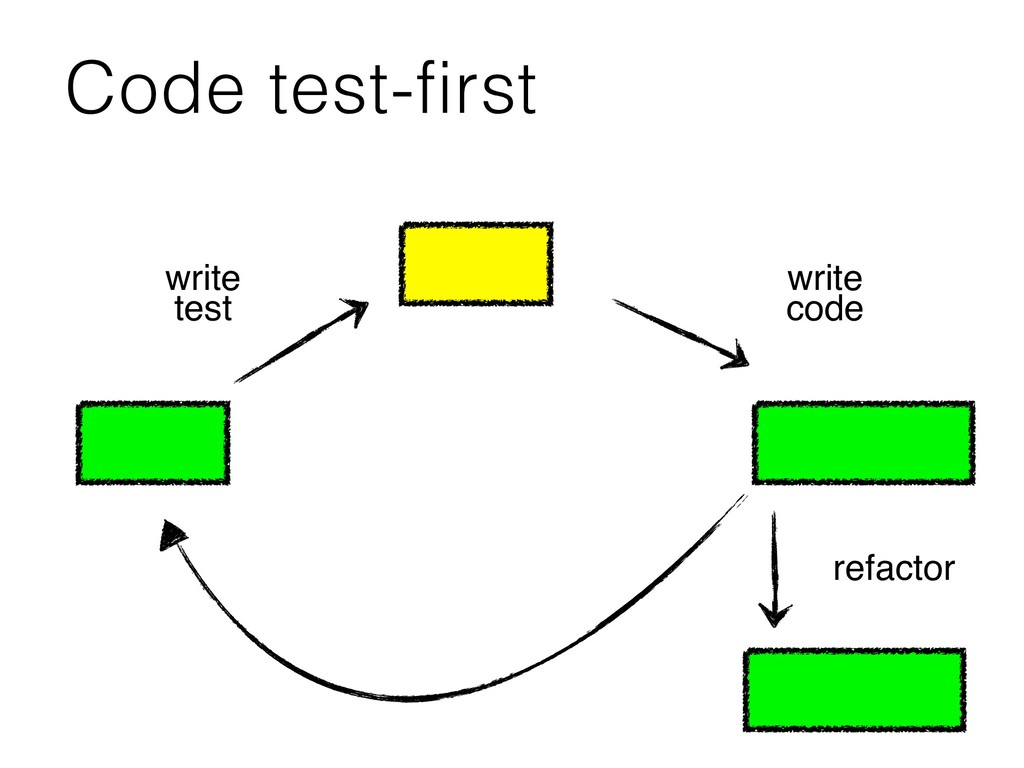 Code test-first write