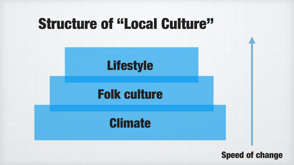 """Lifestyle Climate Folk culture Structure of """"Lo..."""