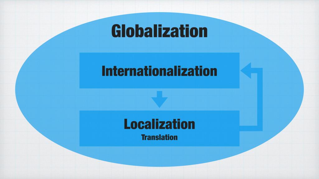 Globalization Internationalization Localization...