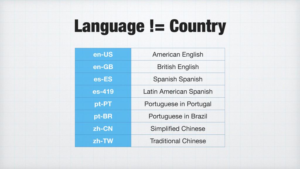 Language != Country en-US American English en-G...