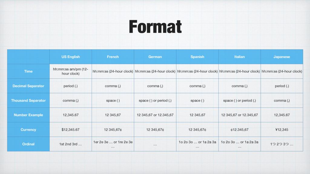 Format US English French German Spanish Italian...