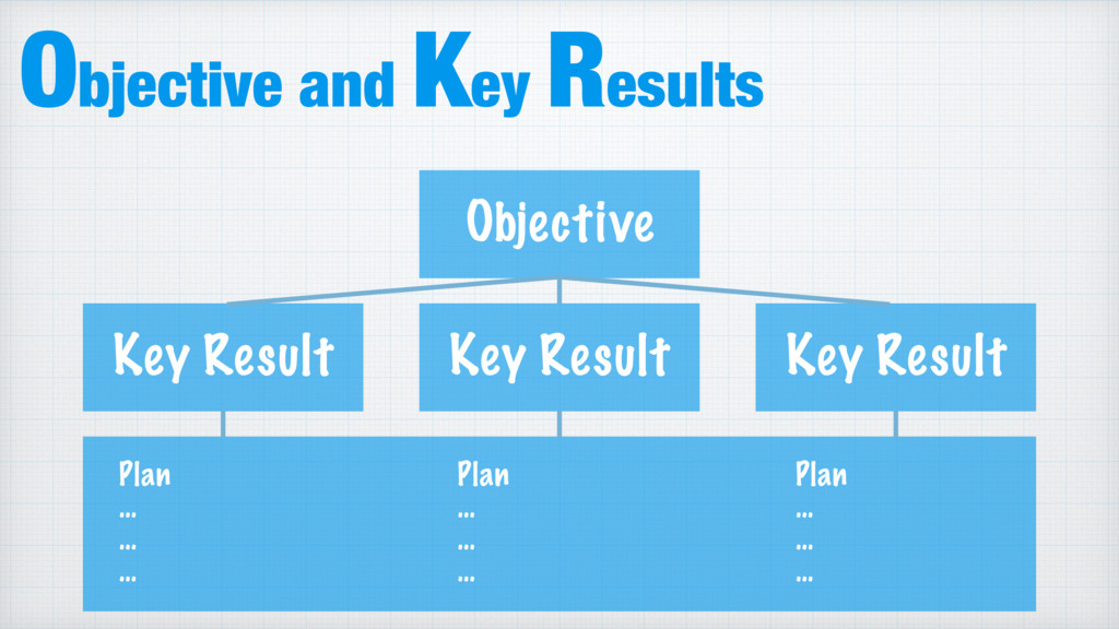 Objective and Key Results Objective Key Result ...