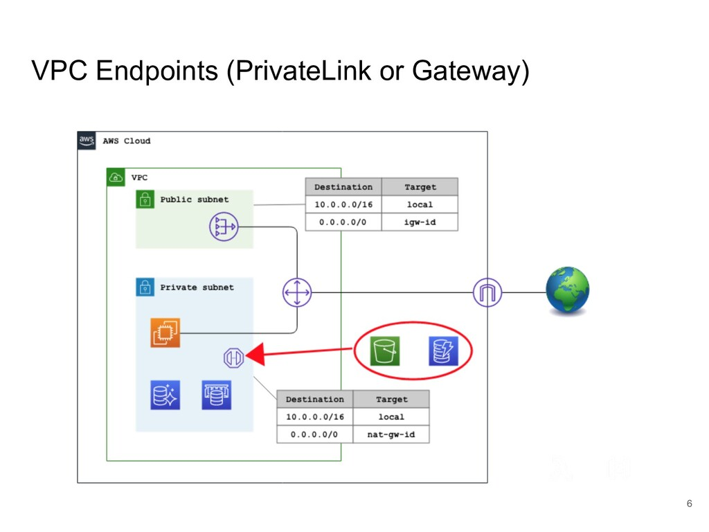 VPC Endpoints (PrivateLink or Gateway) 6