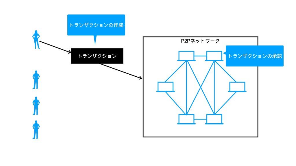 トランザクション P2Pネットワーク トランザクションの承認 トランザクションの作成