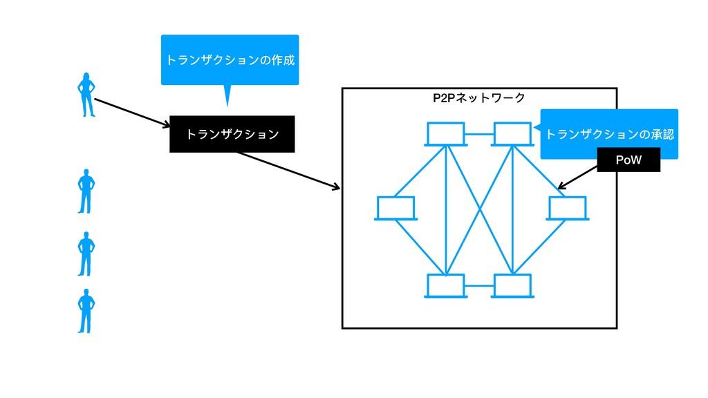 トランザクション P2Pネットワーク トランザクションの承認 PoW トランザクションの作成