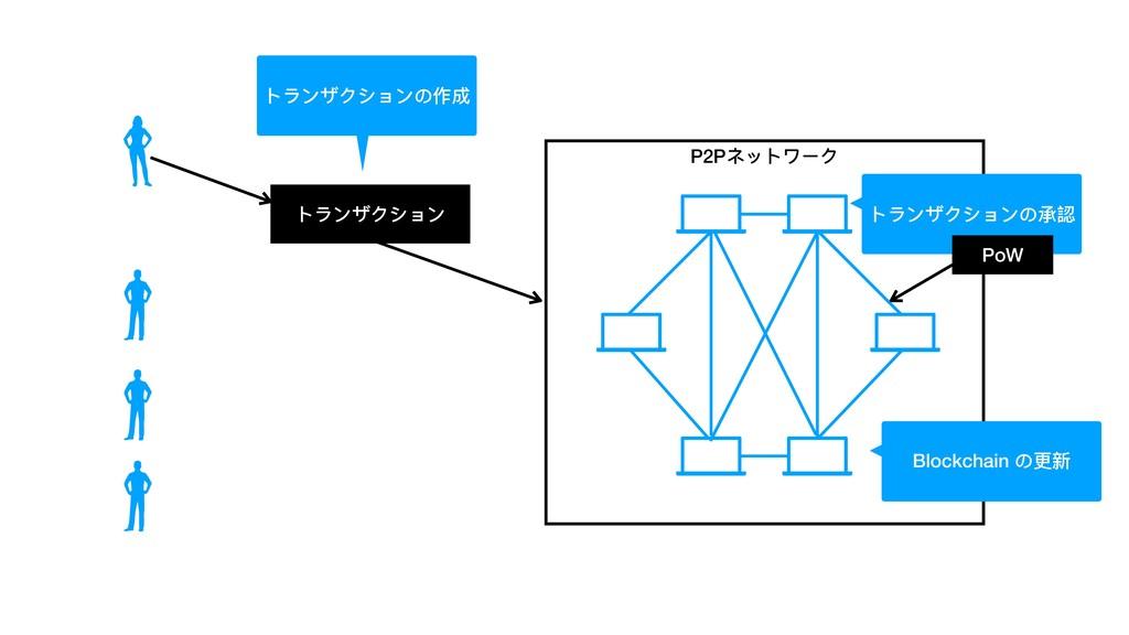 トランザクション P2Pネットワーク トランザクションの承認 Blockchain の更新 P...