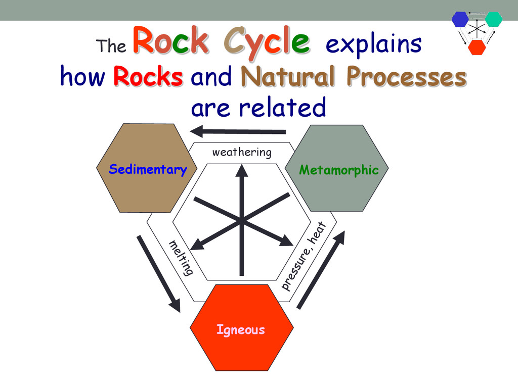 The Rock Cycle explains how Rocks and Natural P...