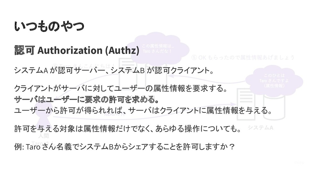 いつものやつ 認可 Authorization (Authz) システムA が認可サーバー、シ...