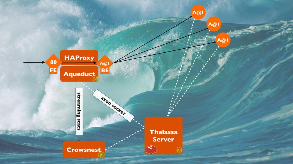 Thalassa Server Aqueduct HAProxy Crowsnest A@1 ...