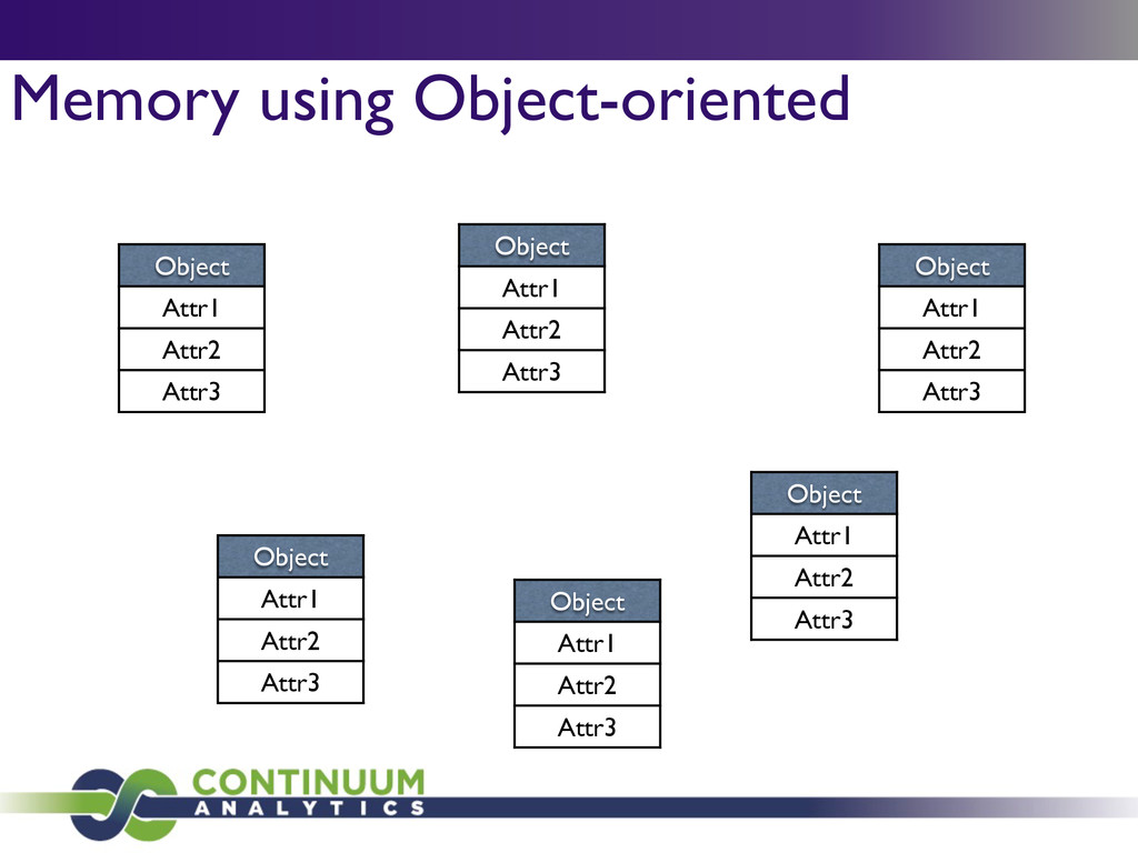 Memory using Object-oriented Object Attr1 Attr2...