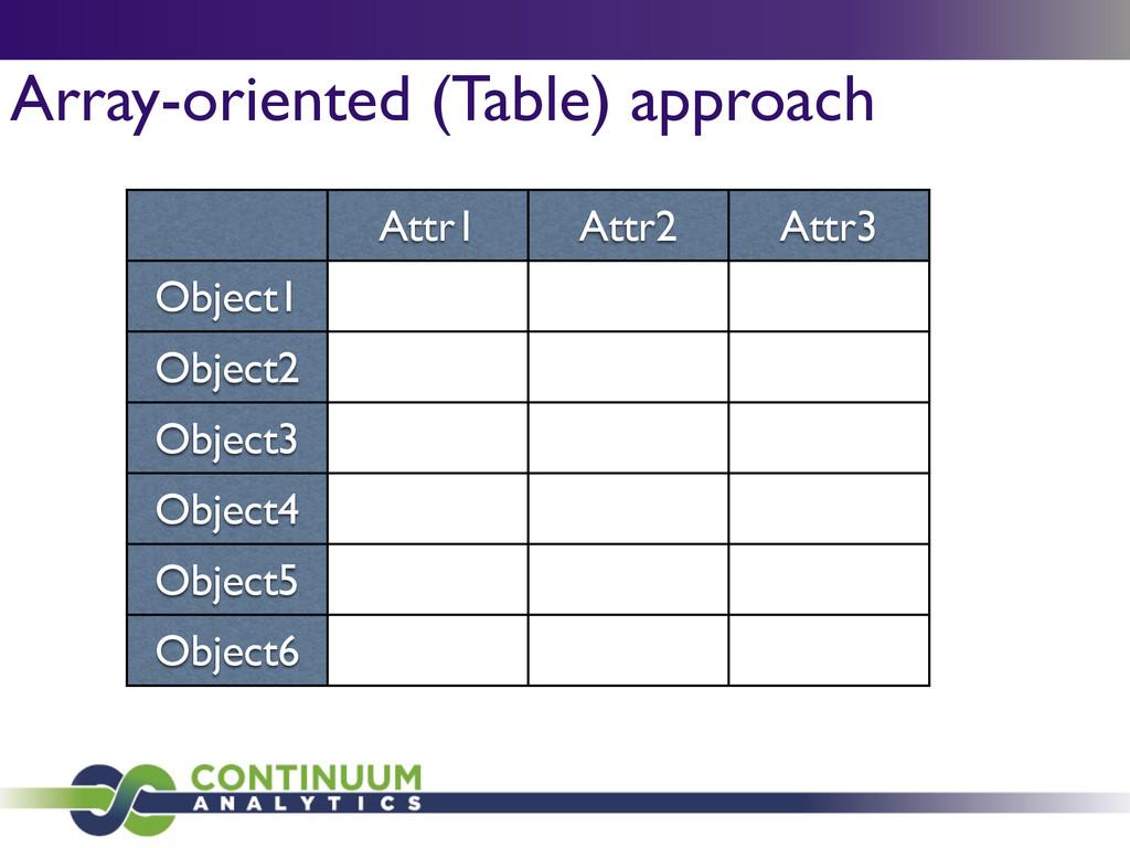 Array-oriented (Table) approach Attr1 Attr2 Att...
