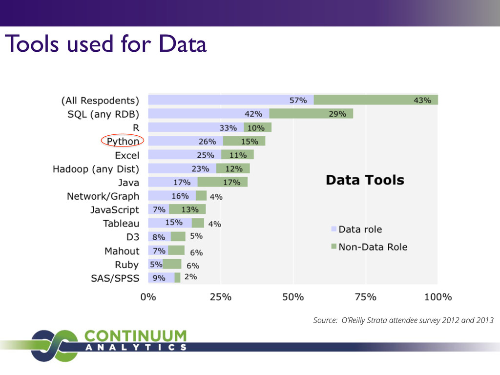 Tools used for Data Source: O'Reilly Strata att...