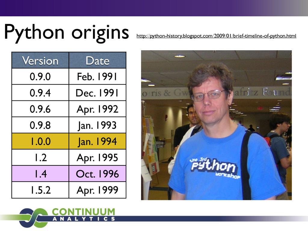 Python origins. Version Date 0.9.0 Feb. 1991 0....