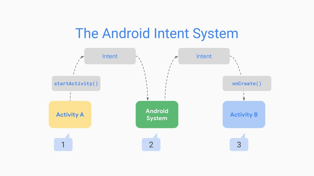 The Android Intent System Activity A Android Sy...