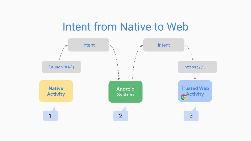 Native Activity Android System launchTWA() http...