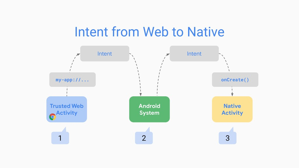 Android System Native Activity my-app://... onC...
