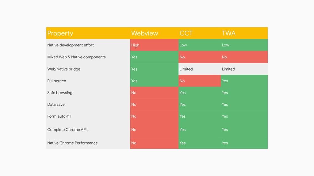 Property Webview CCT TWA Native development eff...