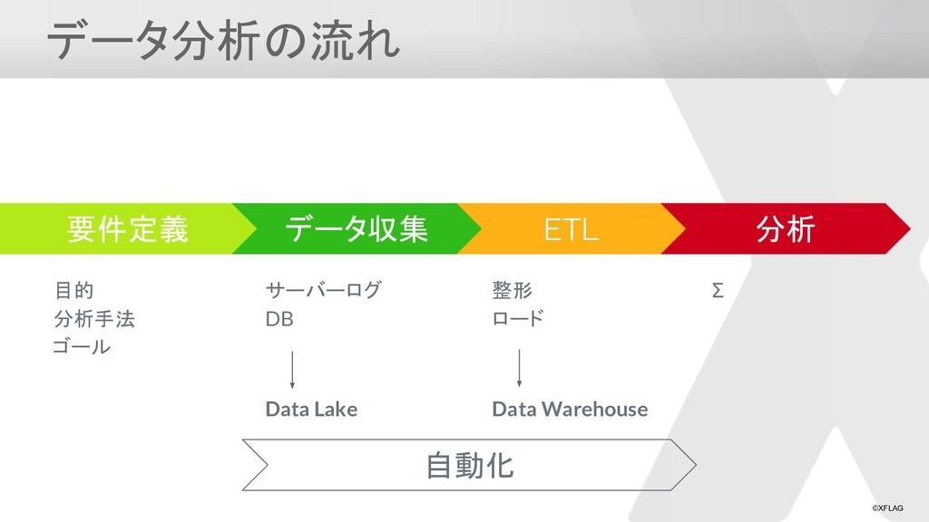 ©XFLAG データ分析の流れ ETL 整形 ロード 要件定義 目的 分析手法 ゴール データ...