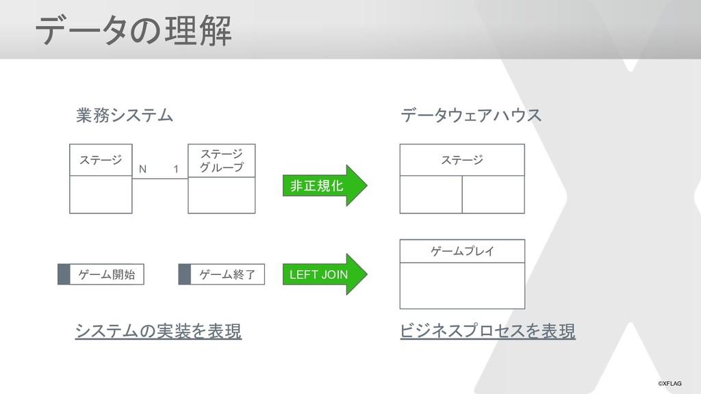 ©XFLAG データの理解 業務システム システムの実装を表現 データウェアハウス ビジネスプ...
