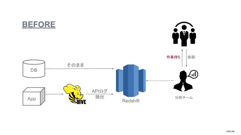 ©XFLAG BEFORE DB App Redshift APIログ 抽出 そのまま 分析チ...