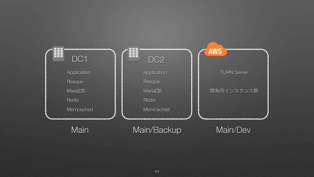 11 DC1 DC2 Main Main/Backup Main/Dev Applicatio...