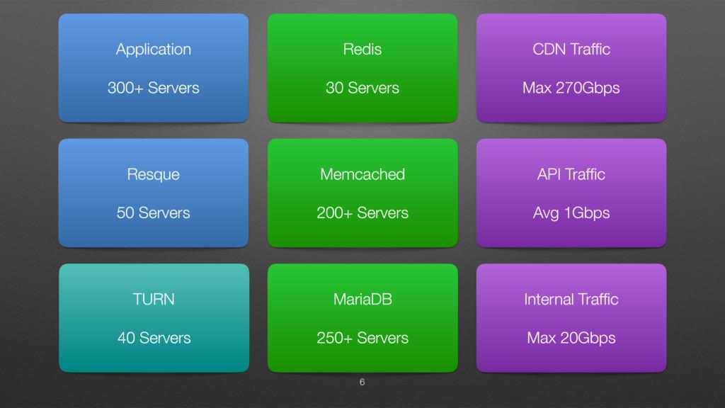 6 Application 300+ Servers Resque 50 Servers Re...