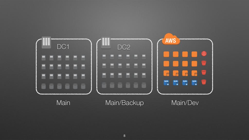 8 DC1 DC2 Main Main/Backup Main/Dev