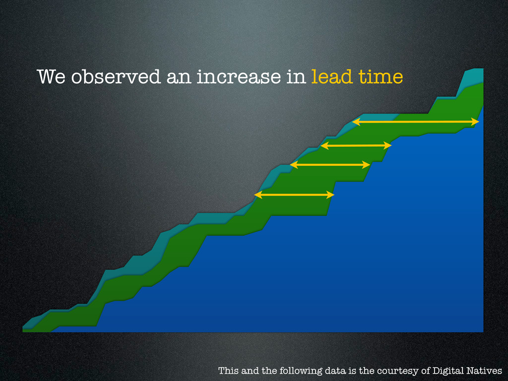 We observed an increase in lead time This and t...