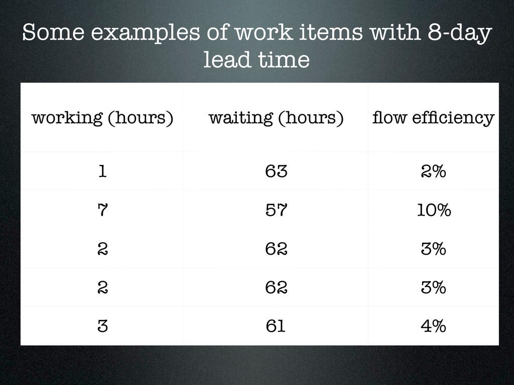working (hours) waiting (hours) flow efficiency 1...