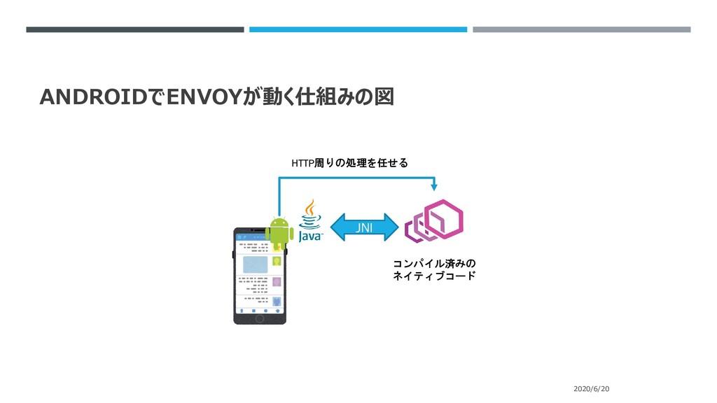 ANDROIDでENVOYが動く仕組みの図 2020/6/20 JNI コンパイル済みの ネイ...