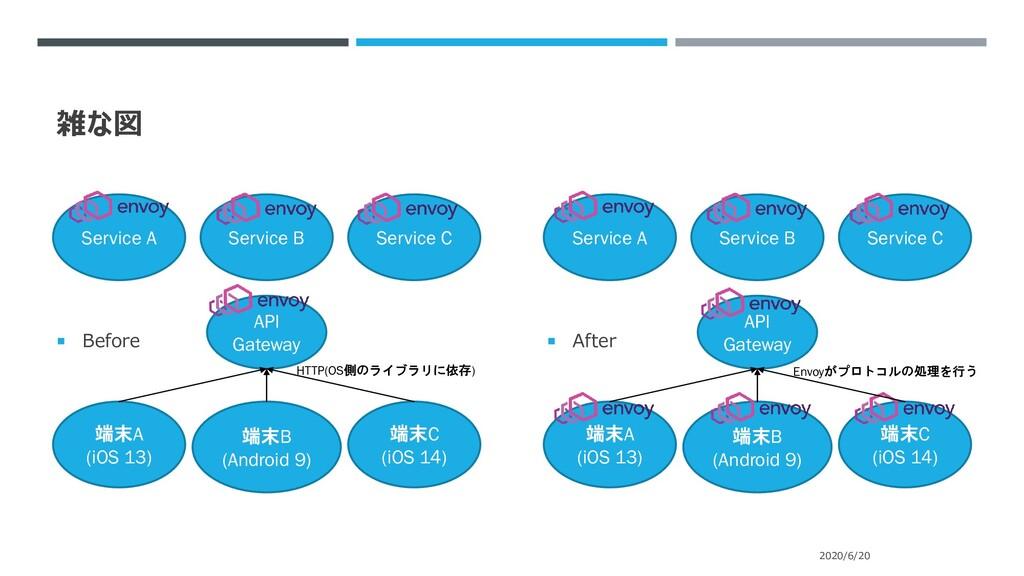 雑な図  Before  After 2020/6/20 端末A (iOS 13) 端末B...